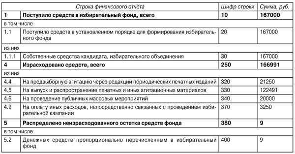 Инструкция О Порядке Формирования И Расходования Денежных Средств
